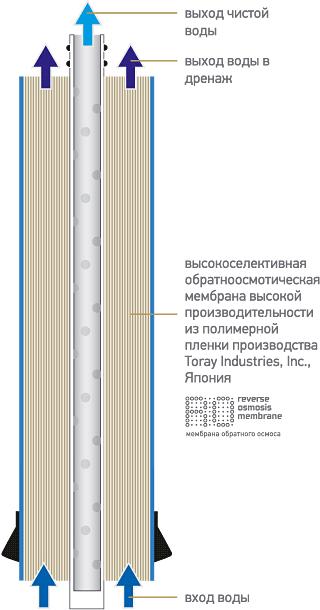 Схема мембраны высокой производительности K859