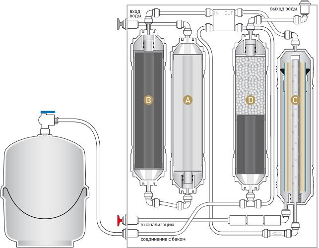 Принципиальная схема системы обратного осмоса Expert Osmos MO520