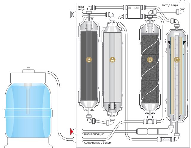 Принципиальная схема системы обратного осмоса Expert Osmos MO510