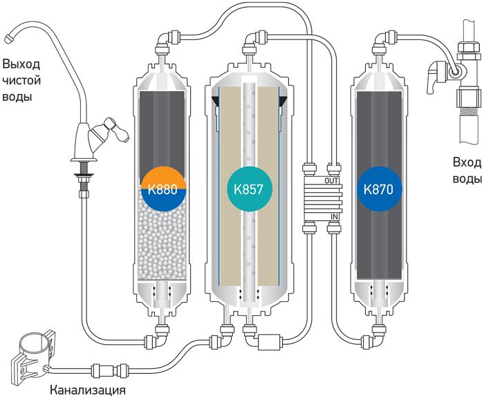 Принципиальная схема системы обратного осмоса Econic Osmos Stream OD320