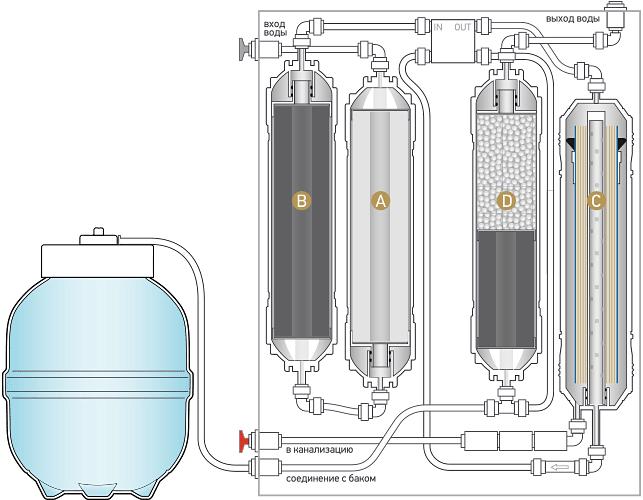 Принципиальная схема системы обратного осмоса Expert Osmos MO530